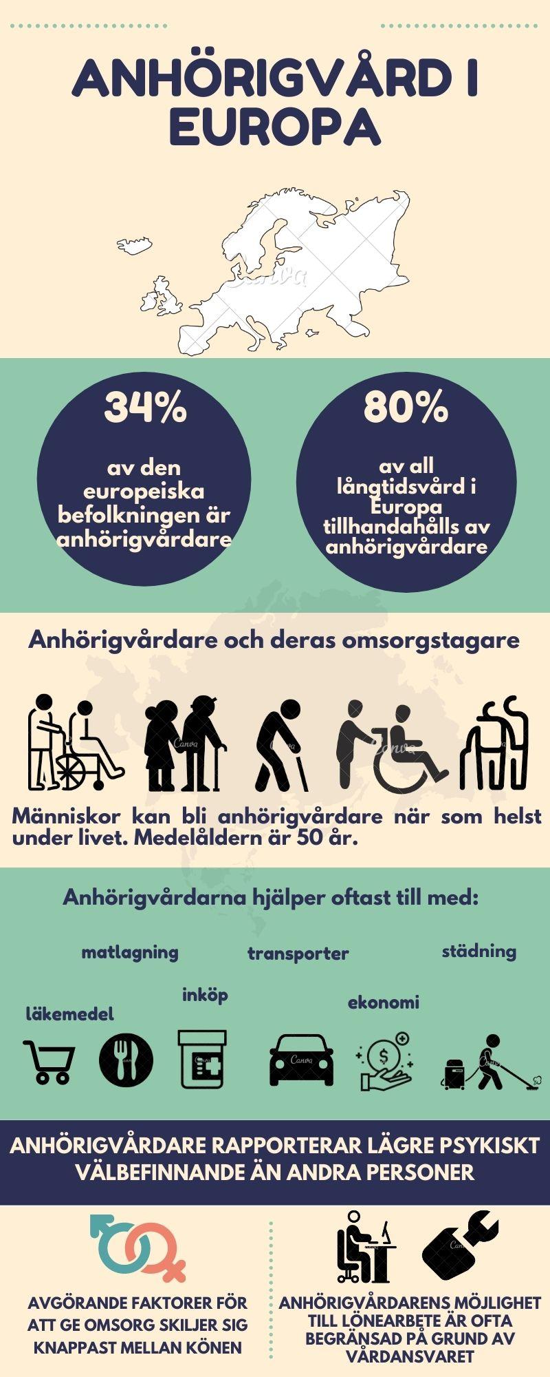 Informal Care_SVE