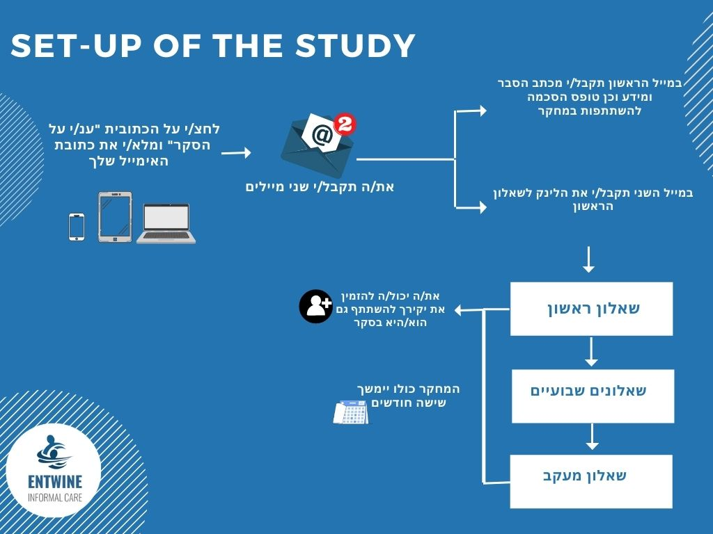 Copy of Set up of the study